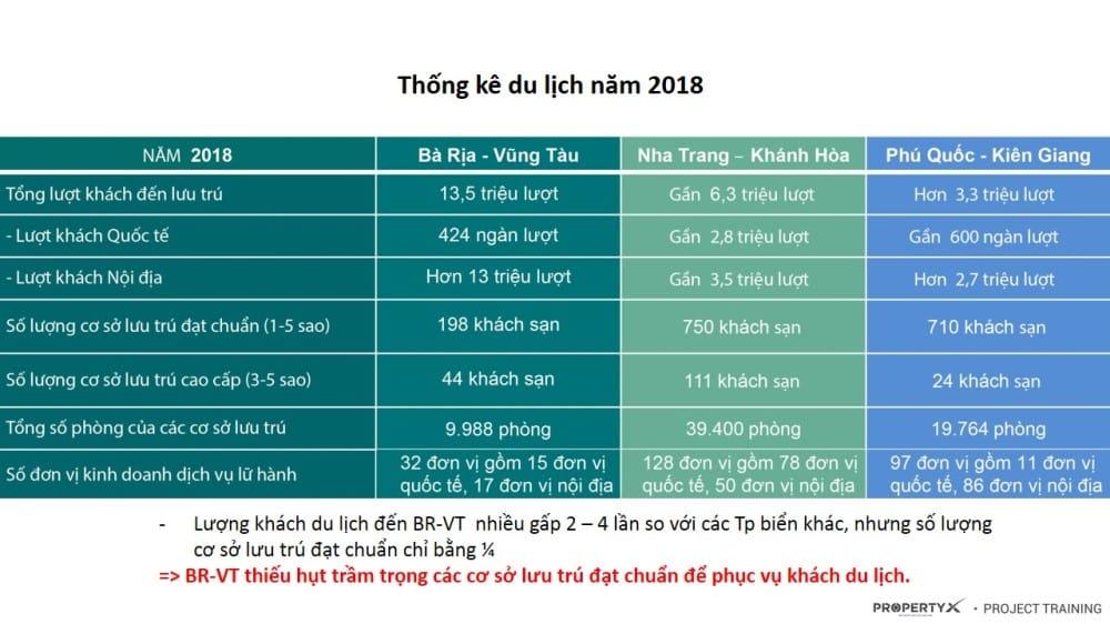 Thống kê du lịch Vũng Tàu 2018