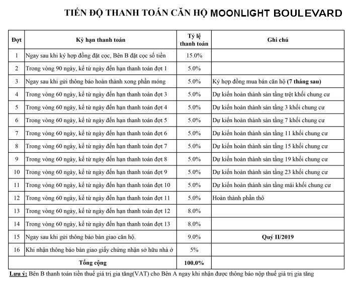 Phương thức thanh toán Moonlight Boulevard