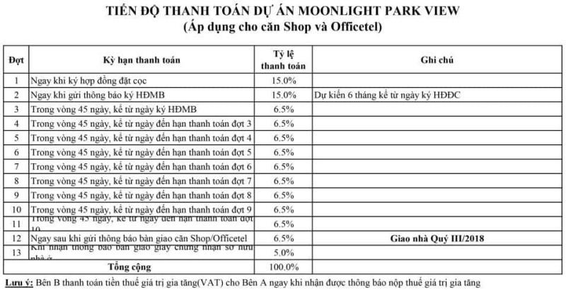 Tiên độ thanh toán Moonlight ParkView áp dụng cho căn Shop và Officetel