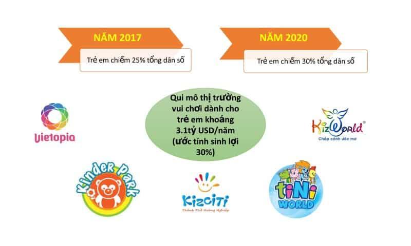 Thị trường vui chơi dành cho trẻ em hơn 3,1 tỷ usd/năm