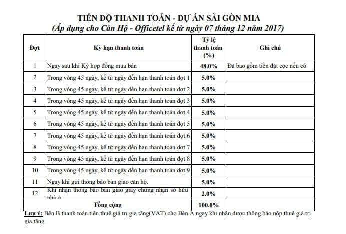 Tiến độ thanh toán Saigon Mia