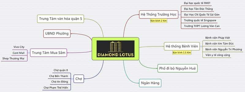 Tiện ích căn hộ Diamond Lotus