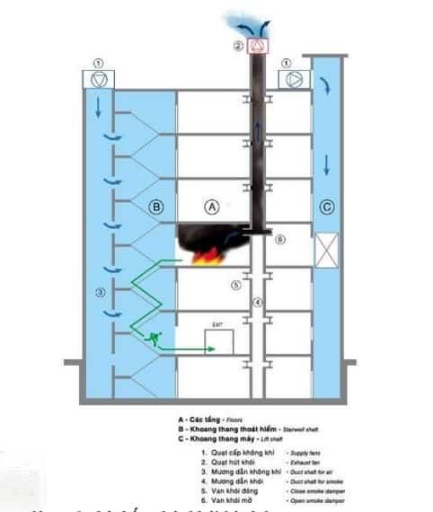 Hệ thống hút khói hành lang