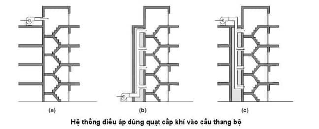 Hệ thống tạo áp cầu thang thoát hiểm và thông gió hầm