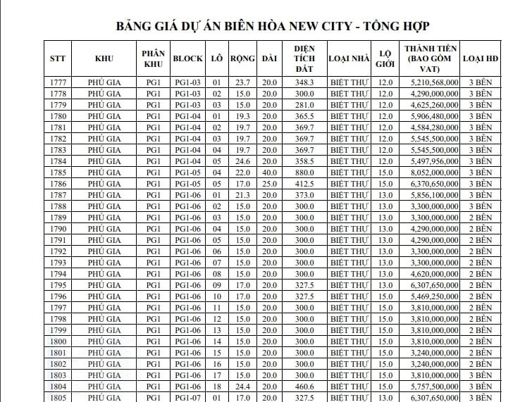 Giá đất nền khu Phú Gia - Biên Hòa New City
