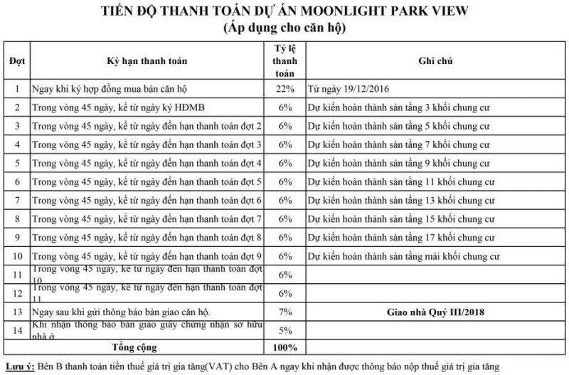 Tiên độ thanh toán Moonlight ParkView áp dụng cho căn hộ