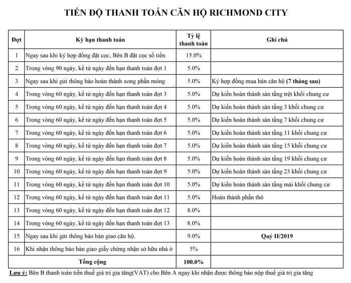 Tiến độ thanh toán dự án Richmond City