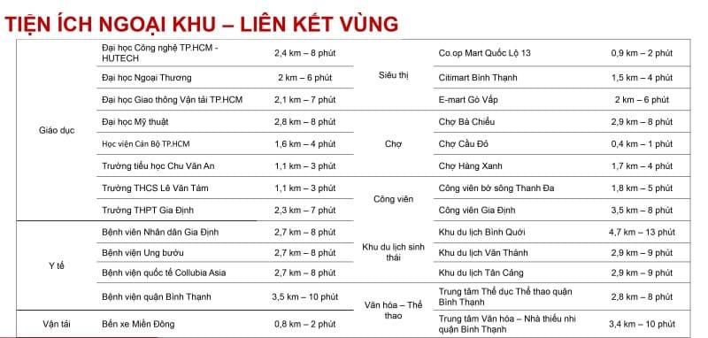 Danh sách các tiện ích trong vòng bán kinh 10km từ dự án Richmond City