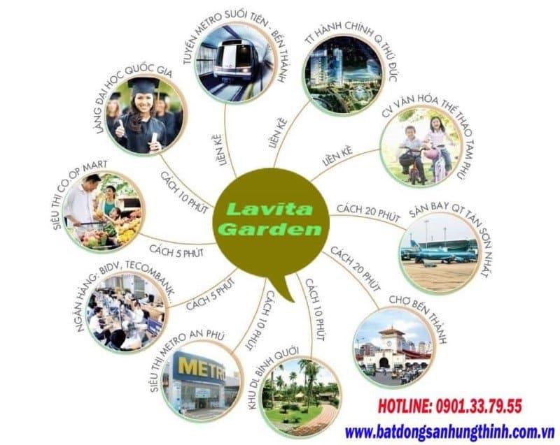 Liên kết vùng của dự án Lavita Garden