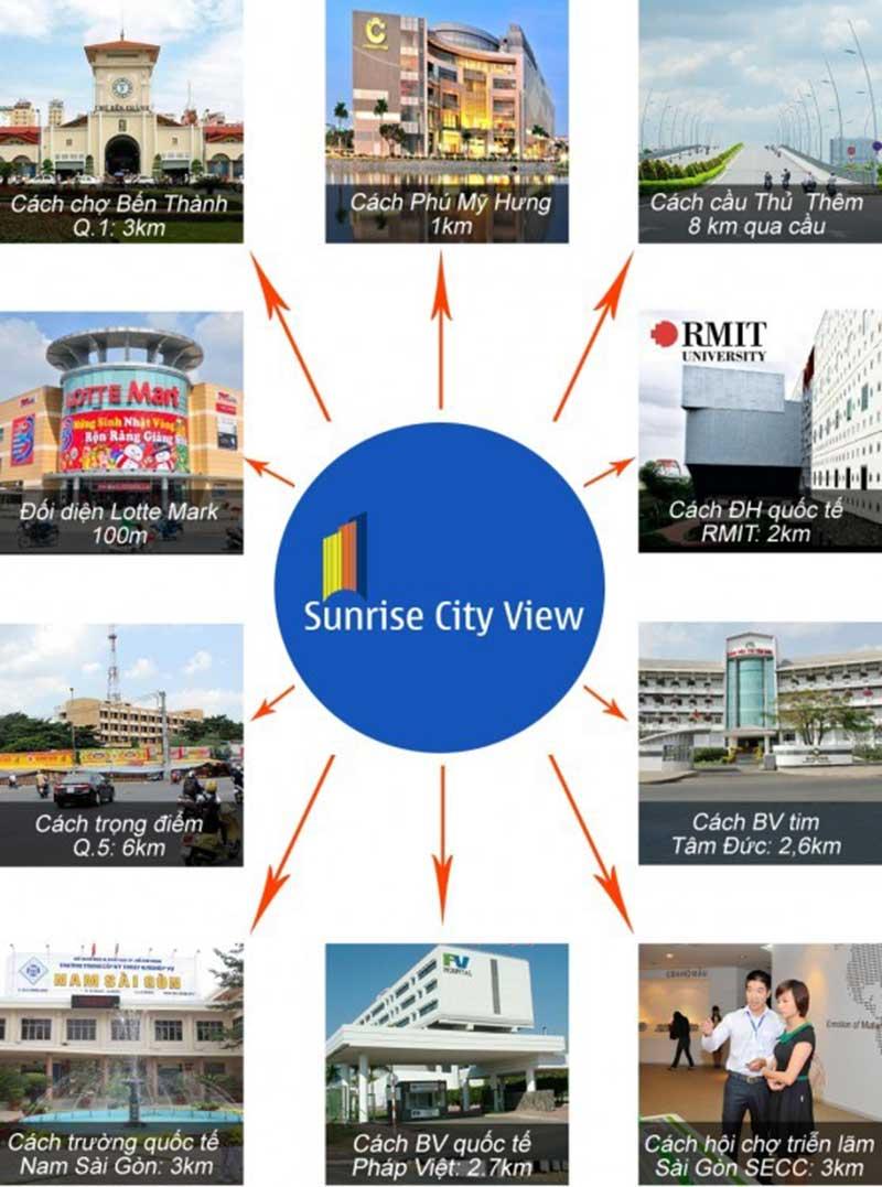 Liên kết vùng tại Sunrise city View
