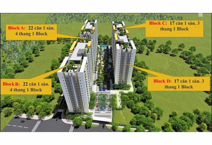 Tổng quan dự án Him Lam Phú An
