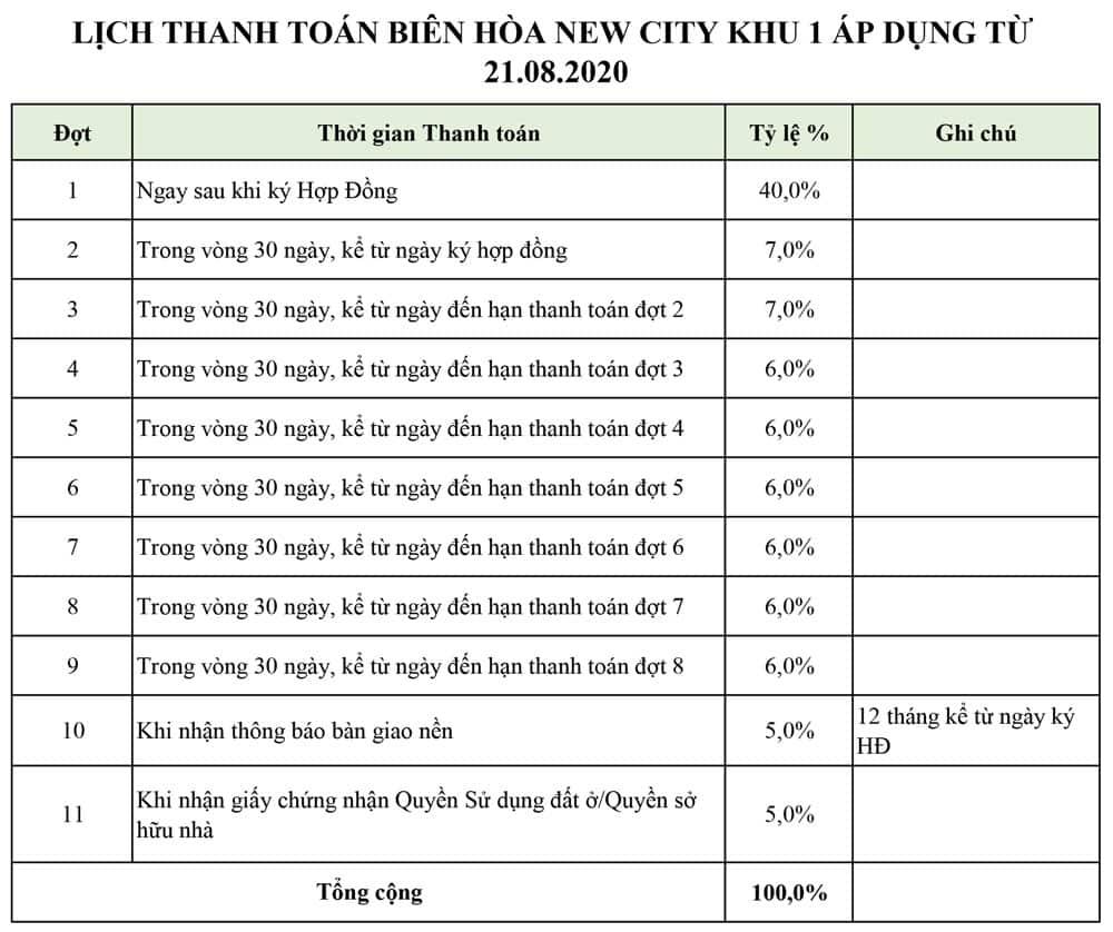 Lịch thanh toán Biên Hòa New City khu 1