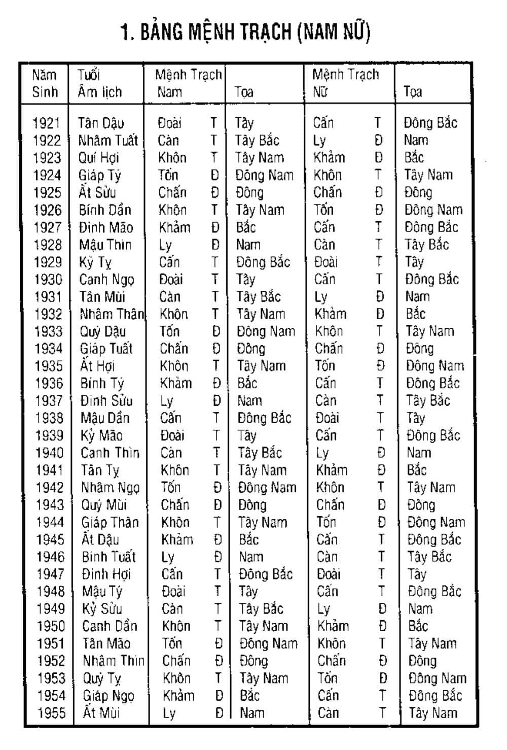 Bảng tra cứu mệnh trạch Nam, Nữ theo năm sinh