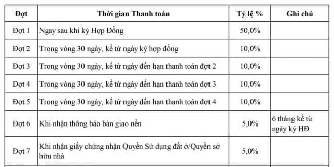 Tiến độ thanh toán Biên Hòa New City giai đoạn 2