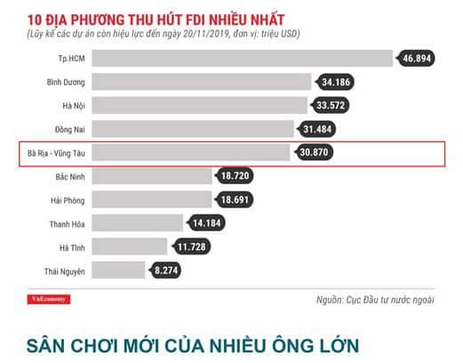 Bà Rịa - Vũng Tàu là 1 trong 10 địa phương thu hút vốn FDI nhiều nhất