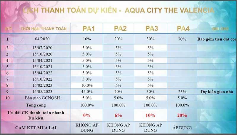 Phương thức thanh toán dự kiến Aqua City