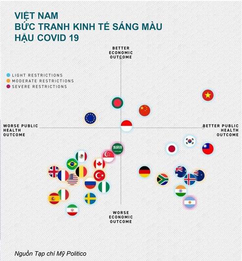 Việt Nam bức tranh kinh tế sáng màu hậu Covid-19