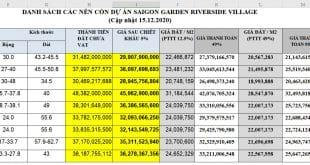 Bảng giá Saigon Garden Riverside