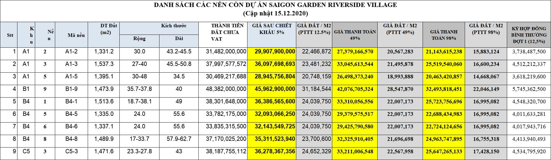 Giỏ hàng chủ đầu tư Saigon Garden Riverside tháng 1/2020