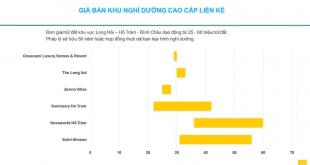 Giá bán các dự án quanh Hồ Tràm