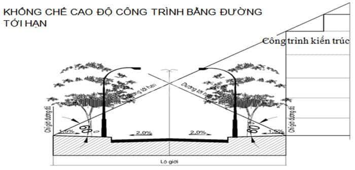 Cách xác định đường giới hạn