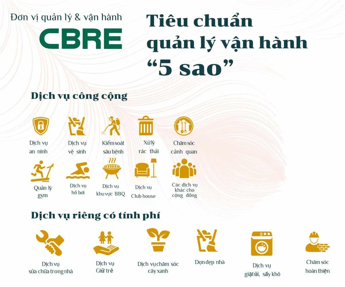 Quản lý vận hành theo tiêu chuẩn 5 sao bởi CBRE
