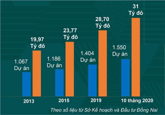 Biểu đồ thu hút vốn FDI của Đồng Nai theo từng năm