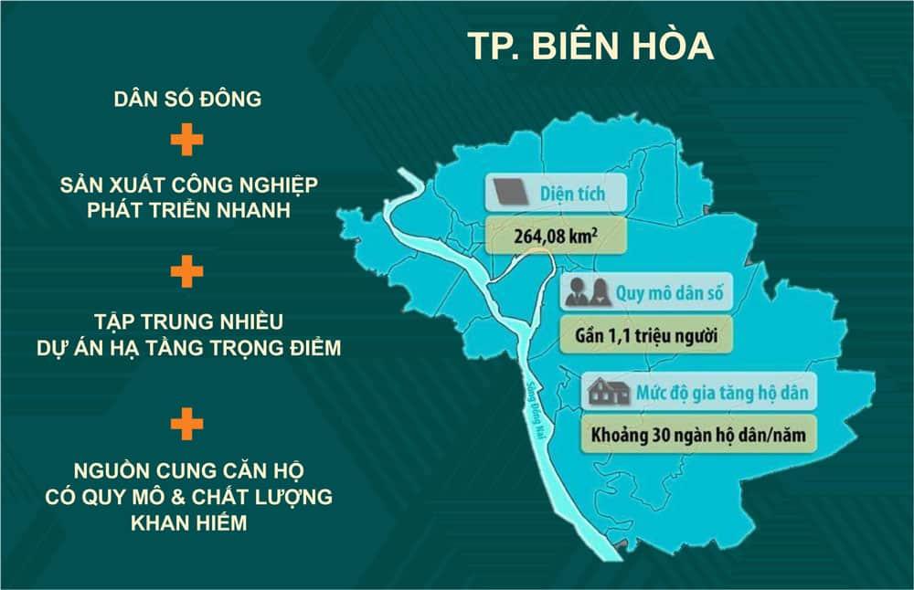 Bức tranh đầu tư sáng màu cho nhà đầu tư căn hộ tại TP. Biên Hòa