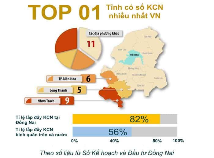Đồng Nai thuộc top 1 tỉnh có Khu Công Nghiệp nhiều nhất Việt Nam