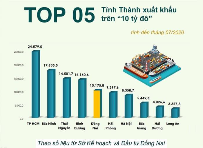 Đồng Nai là top 5 tỉnh thành lọt top xuất khẩu trên 10 tỷ đô/năm
