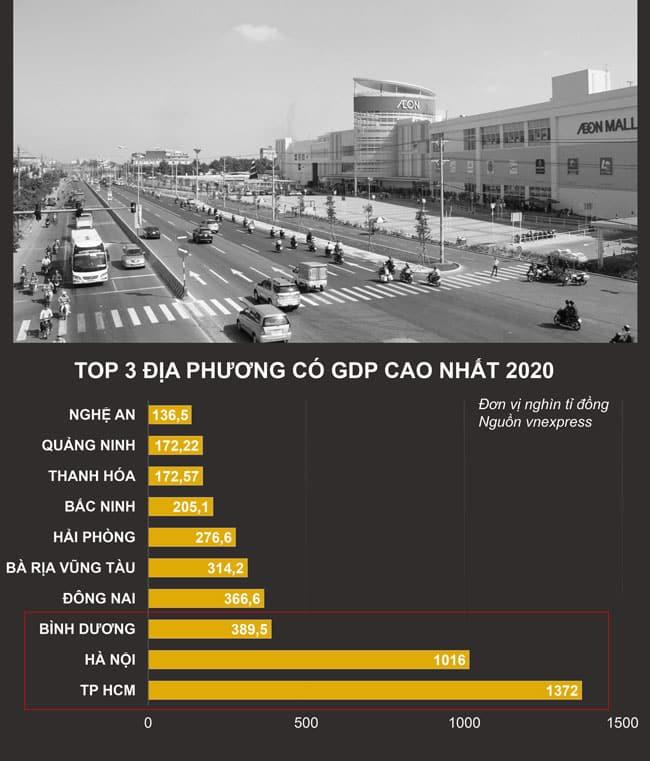 Bình Dương là tỉnh đứng thứ 3 địa phương có GDP cao nhất 2020