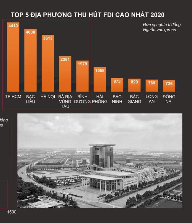 Bình Dương Top 5 địa phương thu hút vốn FDI cao nhất 2020