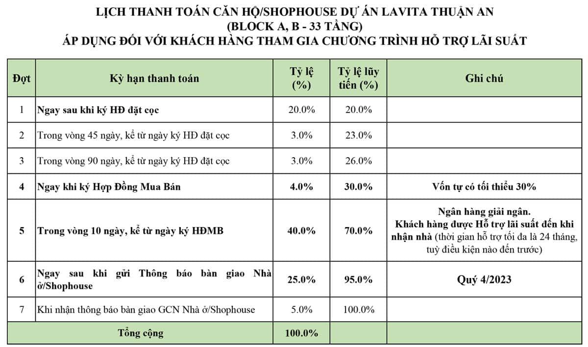 Tiến độ thanh toán Lavita Thuận An khách vay ngân hàng