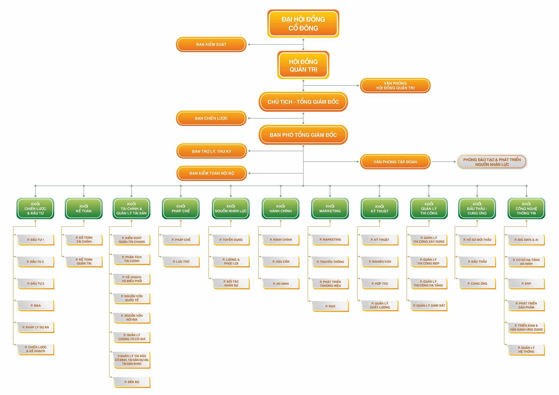 Cơ cấu tổ chức tập đoàn Hưng Thịnh