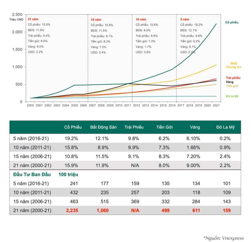Bất động sản là kênh đầu tư hiệu quả nhất trong vòng 20 năm qua - theo phân tích của Vnexpress