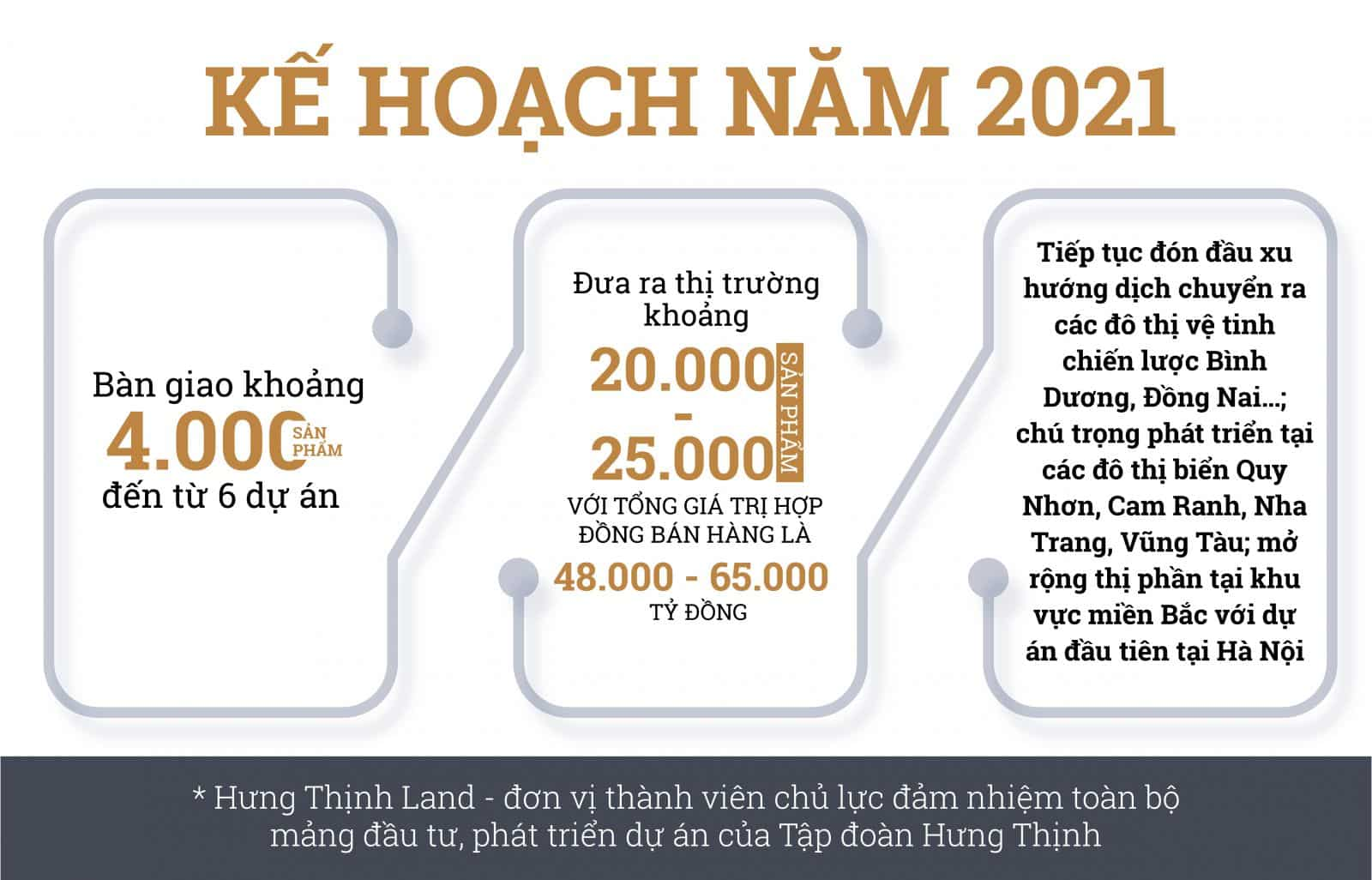Kế hoạch kinh doanh 2021 Hưng Thịnh Land