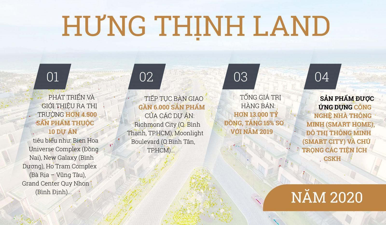 Kết quả kinh doanh năm 2020 Hưng Thịnh Land