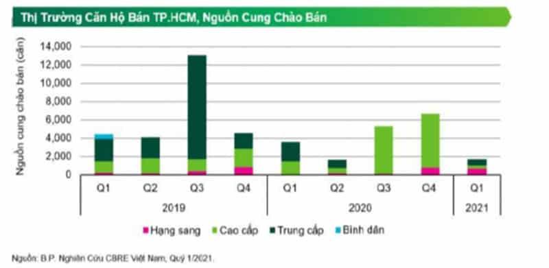 Nguồn cung căn hộ tầm trung tại thành phố Hồ Chí Minh cực kỳ thấp, đa số là căn hộ hạng sang